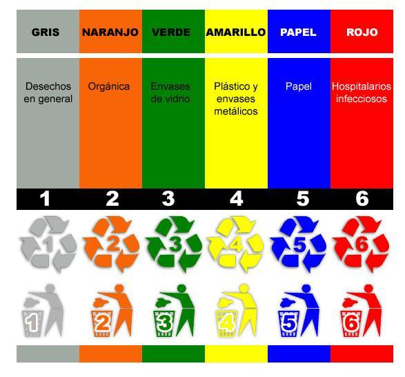 Como aprender a separar la basura blog de andrea - Colores para reciclar ...